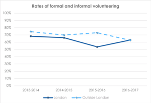 Rates of formal and informal volunteering