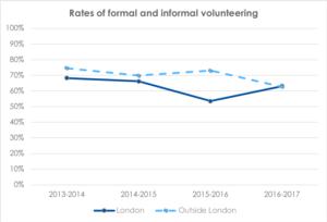 Rates of formal and informal volunteering