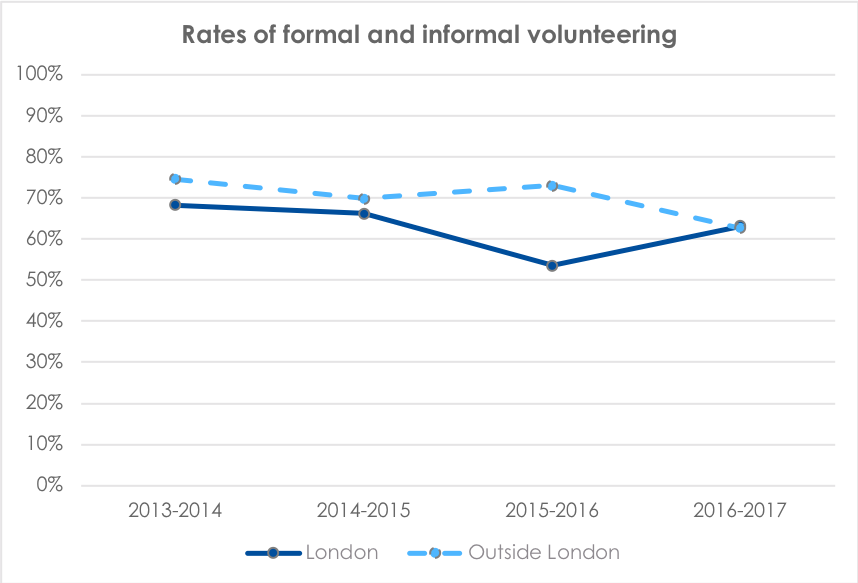 Informal and formal volunteering rates line graph