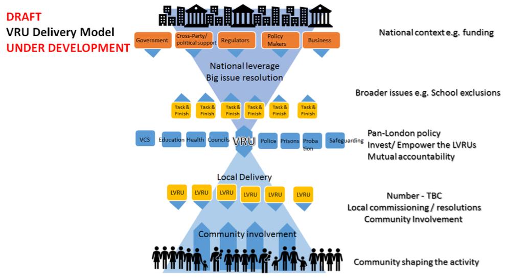 VRU Delivery Model diagram