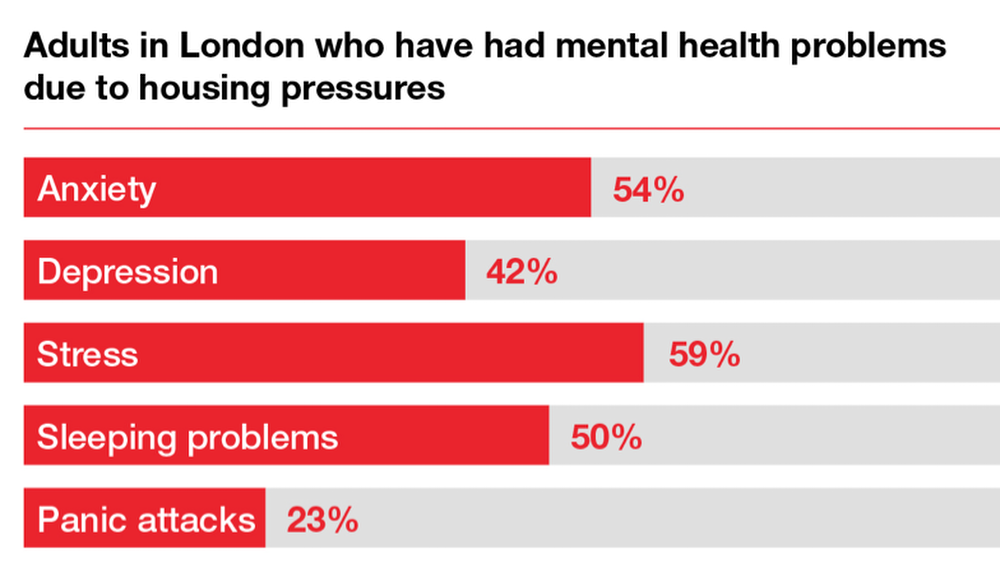 Adults in London who have had mental health problems due to housing pressures