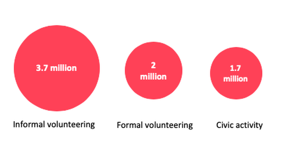 3.7 million Londoner's have volunteered informally
