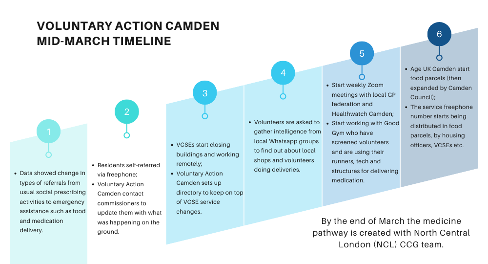 The timeline of Voluntary Action Camdens response to the COVID19 pandemic in mid-march 2020