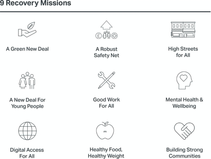 There are 9 Recovery Missions: These are A Green New Deal; A robust safer net; high streets for all; a new deal for young people; good work for all; mental health and wellbeing; digital access for all; healthy food, healthy weight; and building strong communities