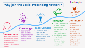 Why join the Social Prescribing Network - For connections, knowledge, improvement, influence and community.